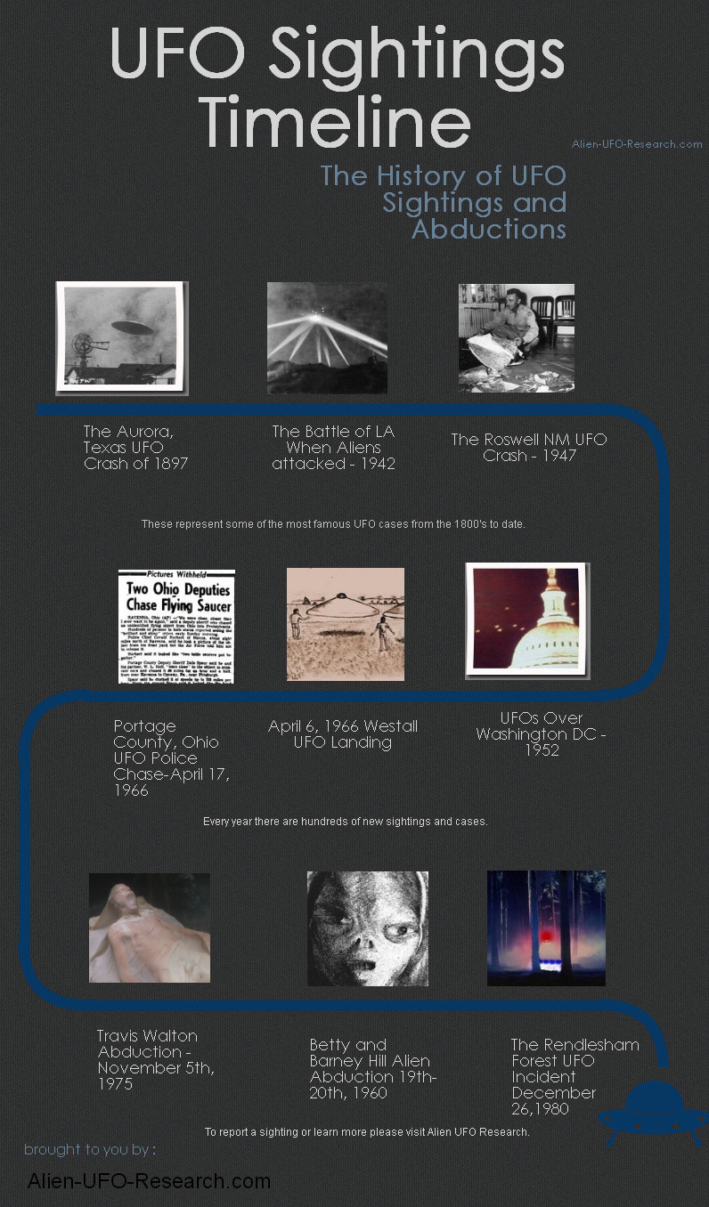History UFO Sightings Timeline